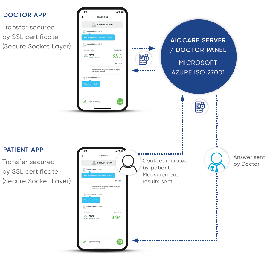 AioCare - Doctor and Patient Apps