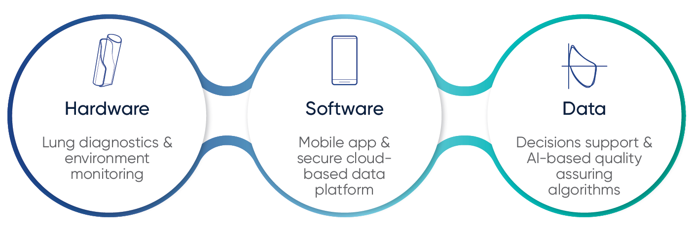 AioCare - hardware, software and data combined